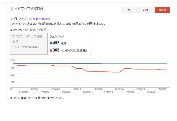 続 google サイトマップのインデックス激減 不定期報 aw